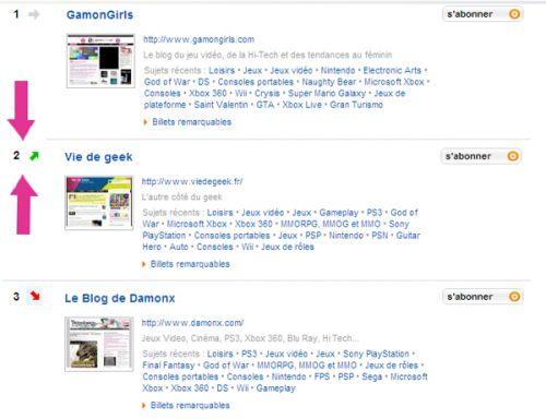 [Classement Wikio] Top des Blogs Jeux Vidéo Avril 2010